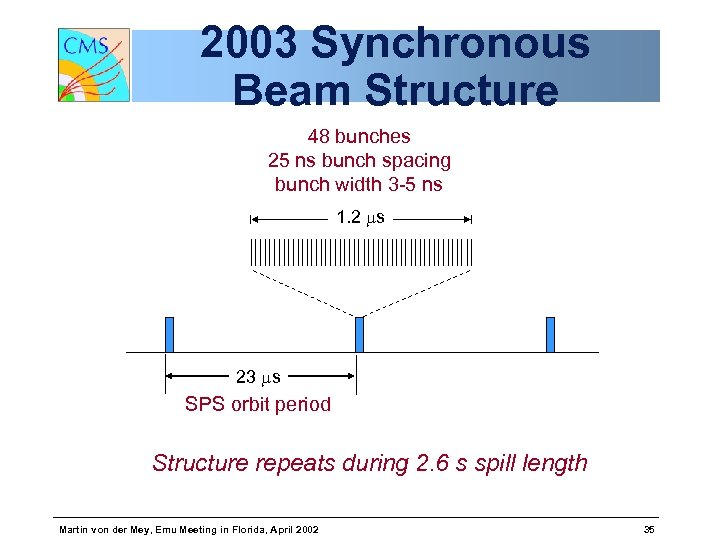 2003 Synchronous Beam Structure 48 bunches 25 ns bunch spacing bunch width 3 -5