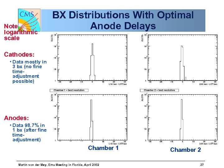 Note logarithmic scale BX Distributions With Optimal Anode Delays Cathodes: • Data mostly in