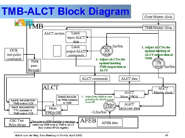 TMB-ALCT Block Diagram TMB Master clock ALCT section CCB test pulse commands Latch input