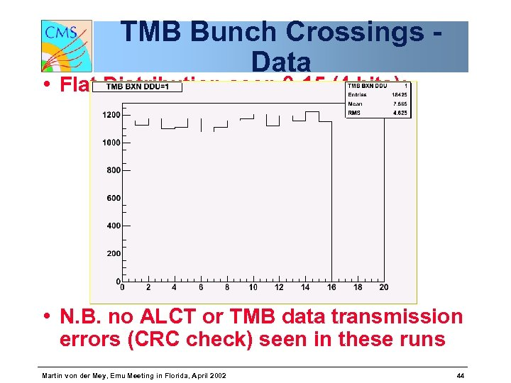 TMB Bunch Crossings Data • Flat Distribution seen 0 -15 (4 bits): • N.