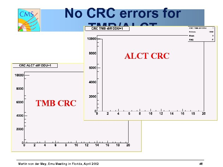 No CRC errors for TMB/ALCT CRC TMB CRC Martin von der Mey, Emu Meeting
