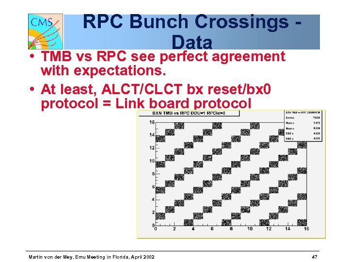 RPC Bunch Crossings Data • TMB vs RPC see perfect agreement with expectations. •