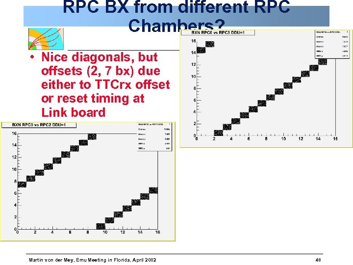 RPC BX from different RPC Chambers? • Nice diagonals, but offsets (2, 7 bx)
