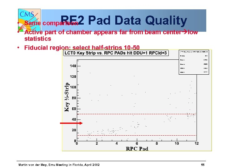 RE 2 Pad Data Quality Key ½-Strip • Same comparison • Active part of