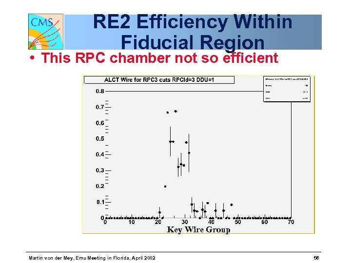 RE 2 Efficiency Within Fiducial Region • This RPC chamber not so efficient Key