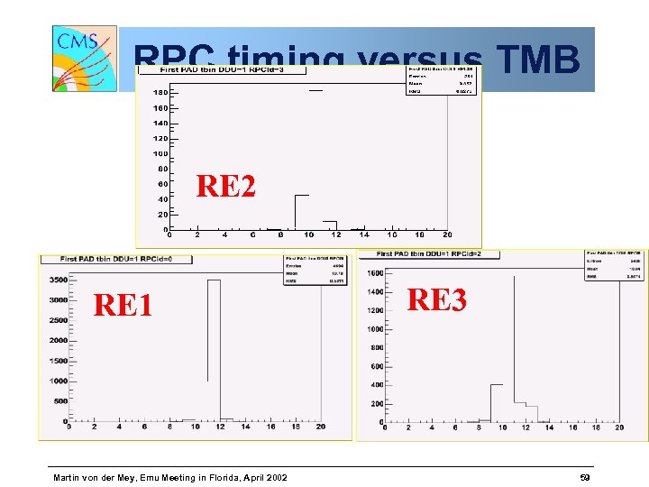 RPC timing versus TMB RE 2 RE 1 Martin von der Mey, Emu Meeting