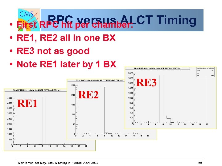 • • RPC versus ALCT First RPC hit per chamber: RE 1, RE