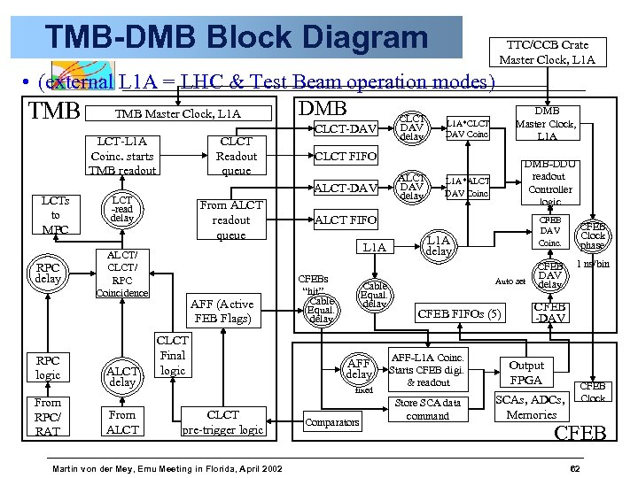 TMB-DMB Block Diagram TTC/CCB Crate Master Clock, L 1 A • (external L 1