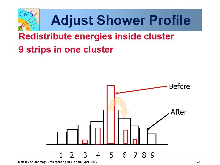 Adjust Shower Profile Redistribute energies inside cluster 9 strips in one cluster Before After