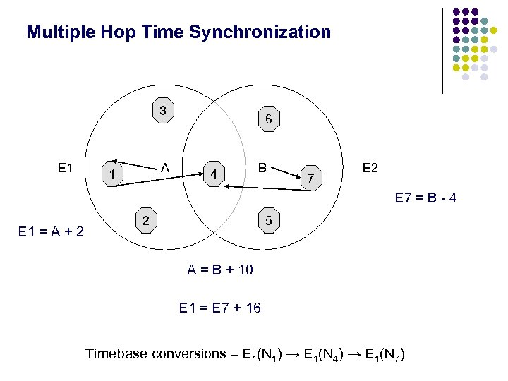 Multiple Hop Time Synchronization 3 E 1 A 1 6 4 B 7 E