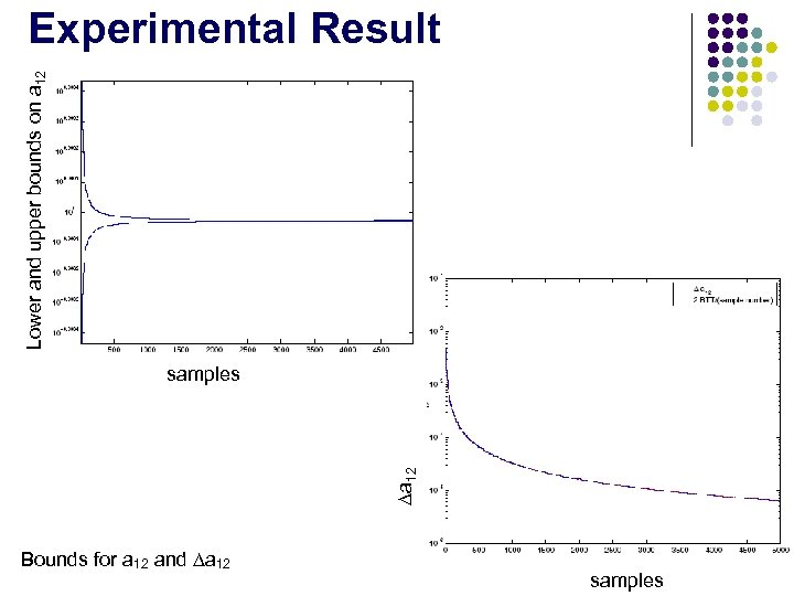 Lower and upper bounds on a 12 Experimental Result ∆a 12 samples Bounds for
