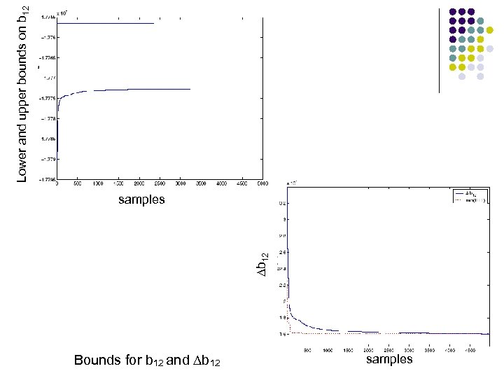 Lower and upper bounds on b 12 ∆b 12 samples Bounds for b 12