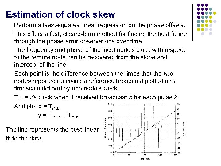 Estimation of clock skew Perform a least-squares linear regression on the phase offsets. This