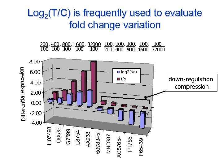 Log 2(T/C) is frequently used to evaluate fold change variation 200, 400, 800, 1600,