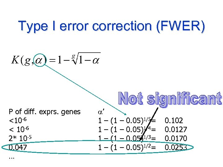 Type I error correction (FWER) P of diff. exprs. genes <10 -6 < 10