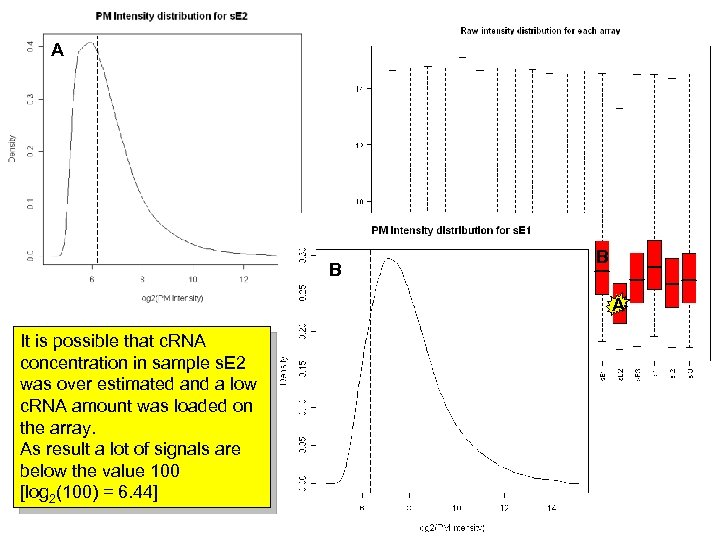 A B B A It is possible that c. RNA concentration in sample s.