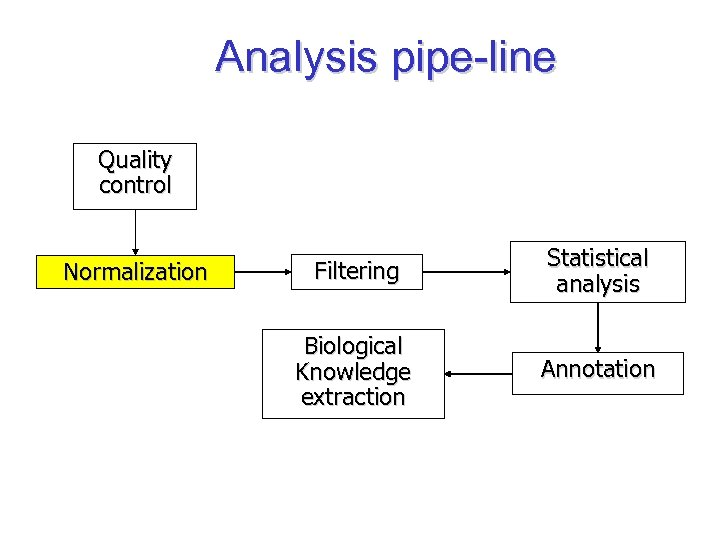 Analysis pipe-line Quality control Normalization Filtering Statistical analysis Biological Knowledge extraction Annotation