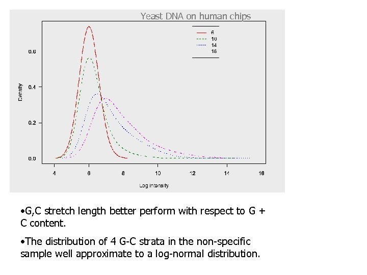 Yeast DNA on human chips • G, C stretch length better perform with respect