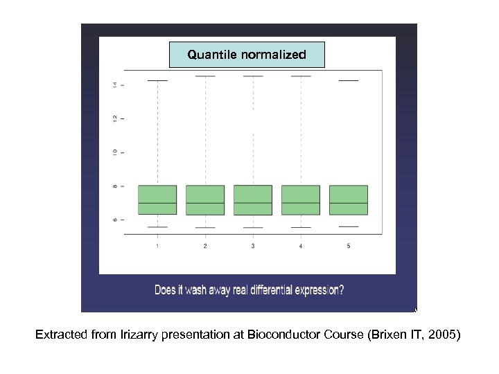 Quantile normalized Extracted from Irizarry presentation at Bioconductor Course (Brixen IT, 2005)