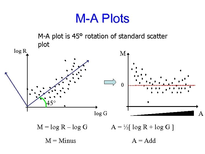 M-A Plots log R M-A plot is 45° rotation of standard scatter plot M