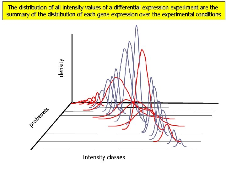 The distribution of all intensity values of a differential expression experiment are the summary