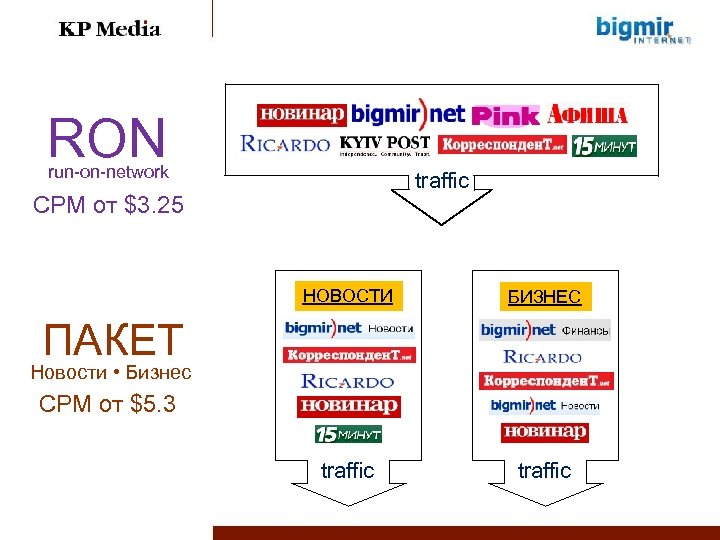 RON run-on-network traffic CPM от $3. 25 НОВОСТИ БИЗНЕС traffic ПАКЕТ Новости • Бизнес