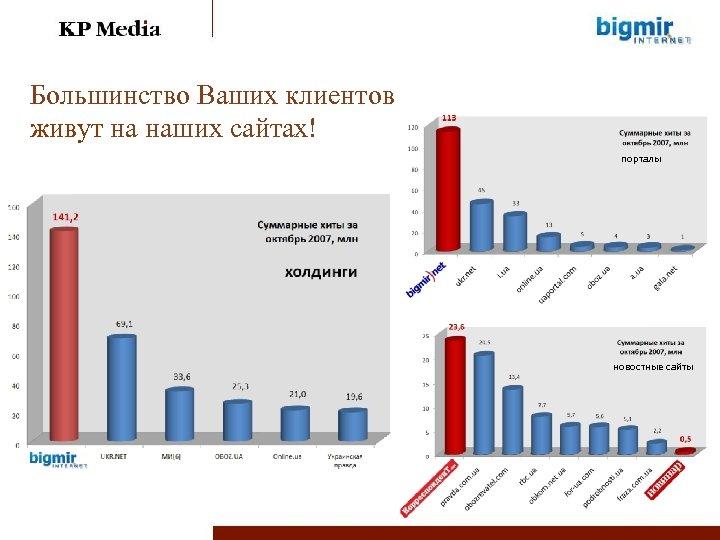 Большинство Ваших клиентов живут на наших сайтах! порталы новостные сайты Данные: top. bigmir. net