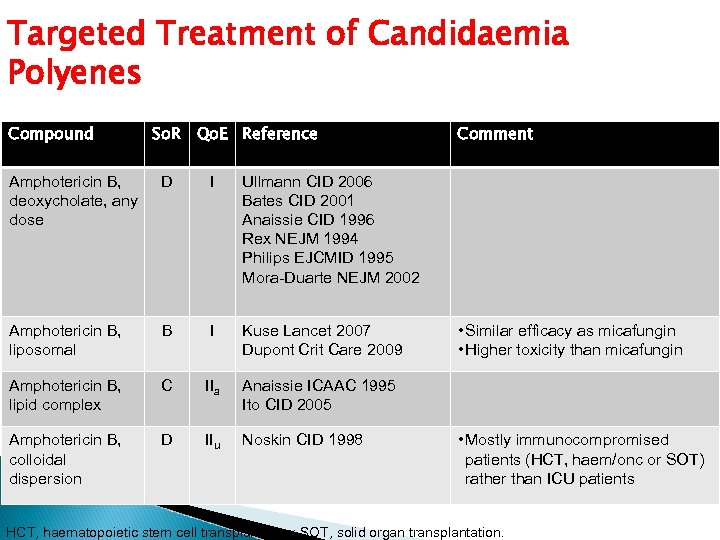 Targeted Treatment of Candidaemia Polyenes Compound So. R Qo. E Reference Amphotericin B, deoxycholate,