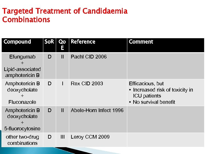 Targeted Treatment of Candidaemia Combinations Compound So. R Qo Reference E Efungumab + Lipid-associated
