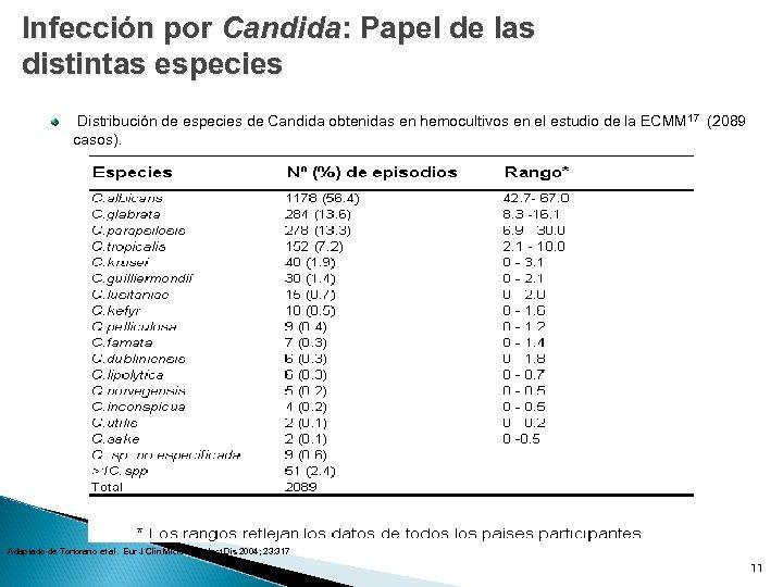 Infección por Candida: Papel de las distintas especies Distribución de especies de Candida obtenidas