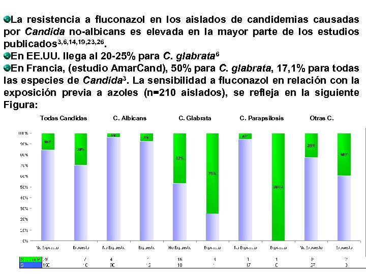 La resistencia a fluconazol en los aislados de candidemias causadas por Candida no-albicans es