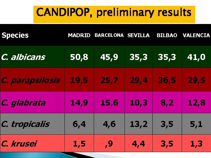 CANDIPOP, preliminary results Species MADRID BARCELONA SEVILLA BILBAO VALENCIA C. albicans 50, 8 45,