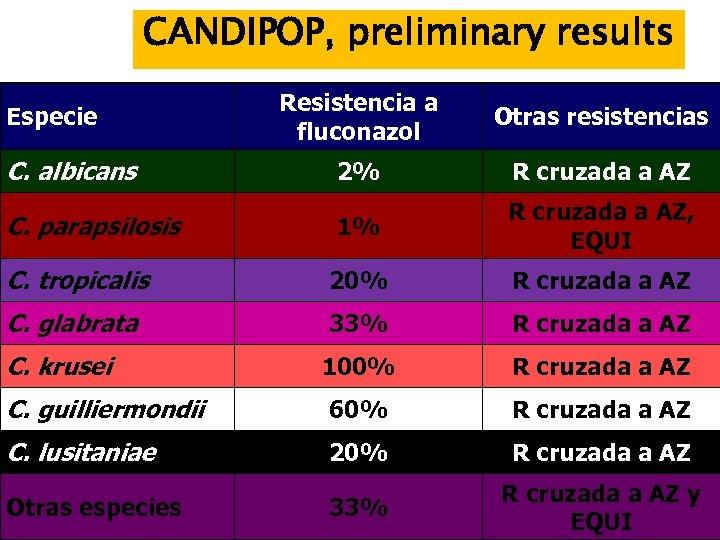 CANDIPOP, preliminary results Resistencia a fluconazol Otras resistencias C. albicans 2% R cruzada a