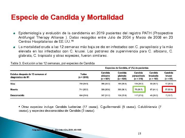 Especie de Candida y Mortalidad Epidemiología y evolución de la candidemia en 2019 pacientes