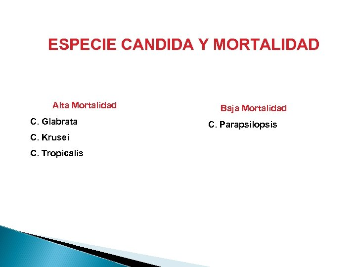 ESPECIE CANDIDA Y MORTALIDAD Alta Mortalidad C. Glabrata C. Krusei C. Tropicalis Baja Mortalidad