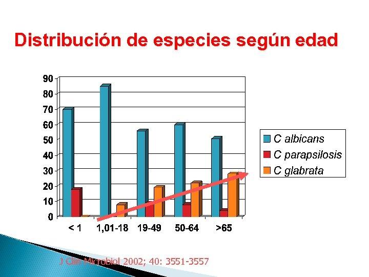 Distribución de especies según edad J Clin Microbiol 2002; 40: 3551 -3557
