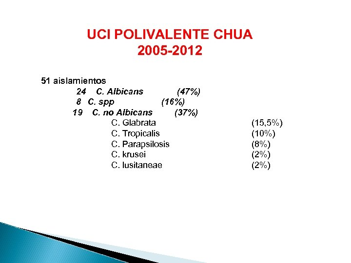 UCI POLIVALENTE CHUA 2005 -2012 51 aislamientos 24 C. Albicans (47%) 8 C. spp