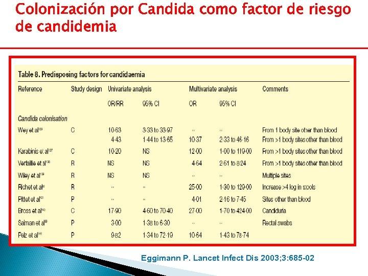 Colonización por Candida como factor de riesgo de candidemia Eggimann P. Lancet Infect Dis