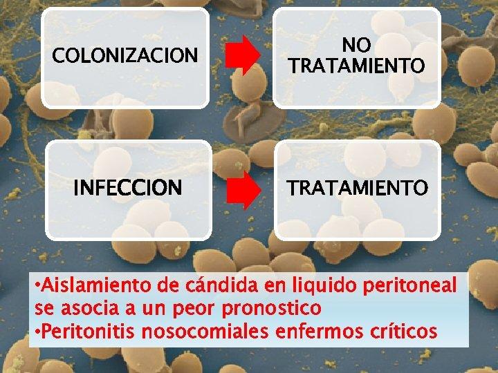 COLONIZACION NO TRATAMIENTO INFECCION TRATAMIENTO • Aislamiento de cándida en liquido peritoneal se asocia