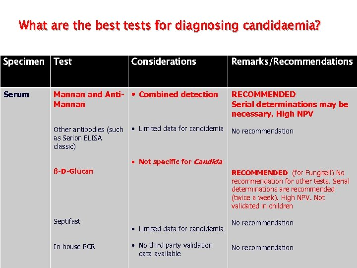 What are the best tests for diagnosing candidaemia? Specimen Test Serum Considerations Mannan and