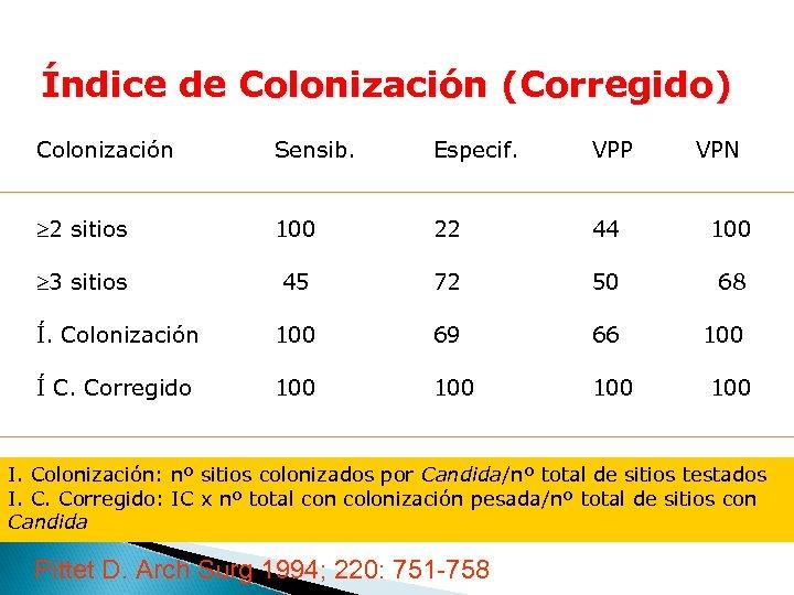 Índice de Colonización (Corregido) Colonización Sensib. Especif. VPP VPN ³ 2 sitios 100 22