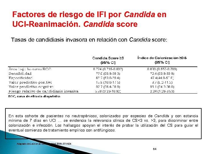 Factores de riesgo de IFI por Candida en UCI-Reanimación. Candida score Tasas de candidiasis