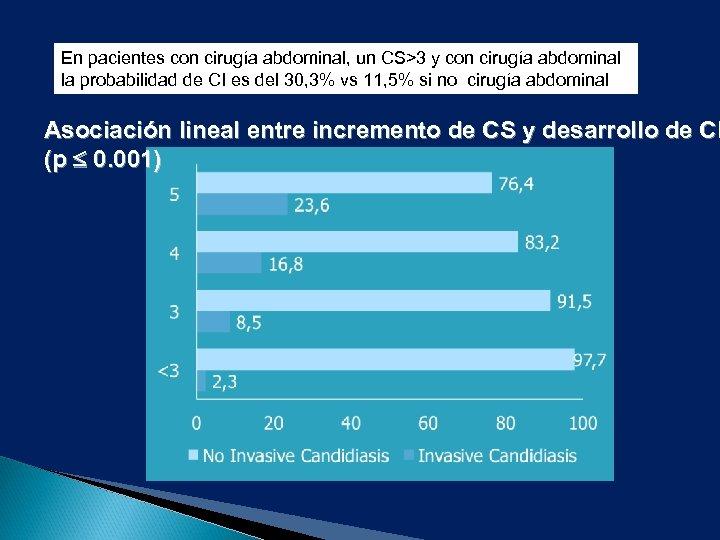 En pacientes con cirugía abdominal, un CS>3 y con cirugía abdominal la probabilidad de