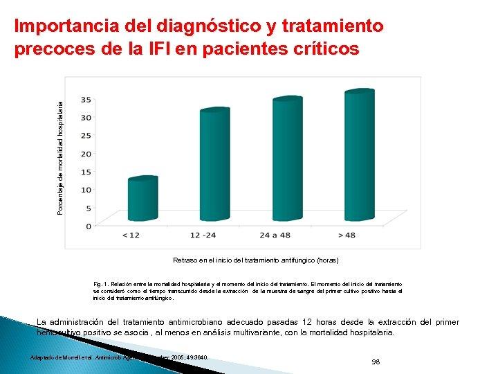 Porcentaje de mortalidad hospitalaria Importancia del diagnóstico y tratamiento precoces de la IFI en