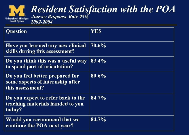 Resident Satisfaction with the POA -Survey Response Rate 93% 2002 -2004 Question YES Have