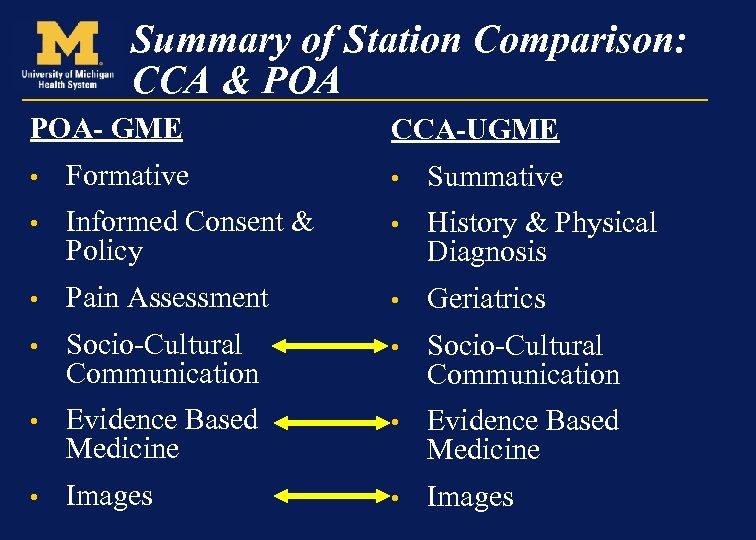 Summary of Station Comparison: CCA & POA- GME CCA-UGME • Formative • Summative •
