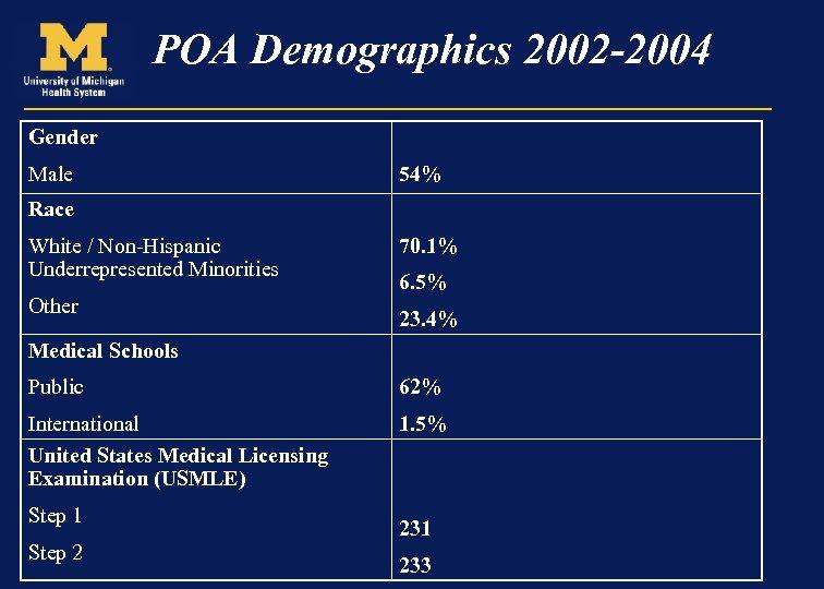 POA Demographics 2002 -2004 Gender Male 54% Race White / Non-Hispanic Underrepresented Minorities Other