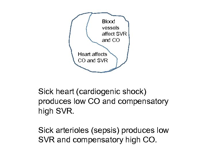 Blood vessels affect SVR and CO Heart affects CO and SVR Sick heart (cardiogenic