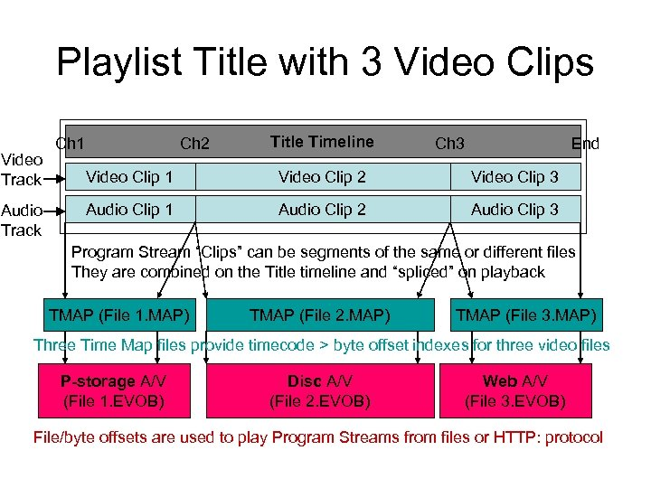 Playlist Title with 3 Video Clips Video Track Audio Track Ch 1 Ch 2