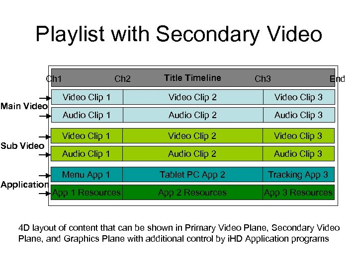 Playlist with Secondary Video Ch 1 Main Video Sub Video Application Ch 2 Title